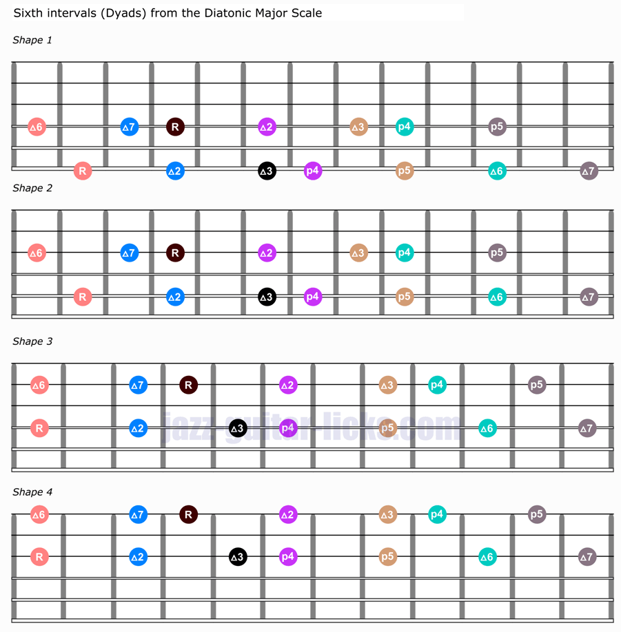 Dyads & Diatonic intervals Guitar Shapes and Music