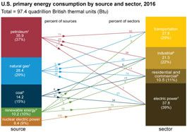 U S Primary Energy Consumption By Source And Sector Graphic
