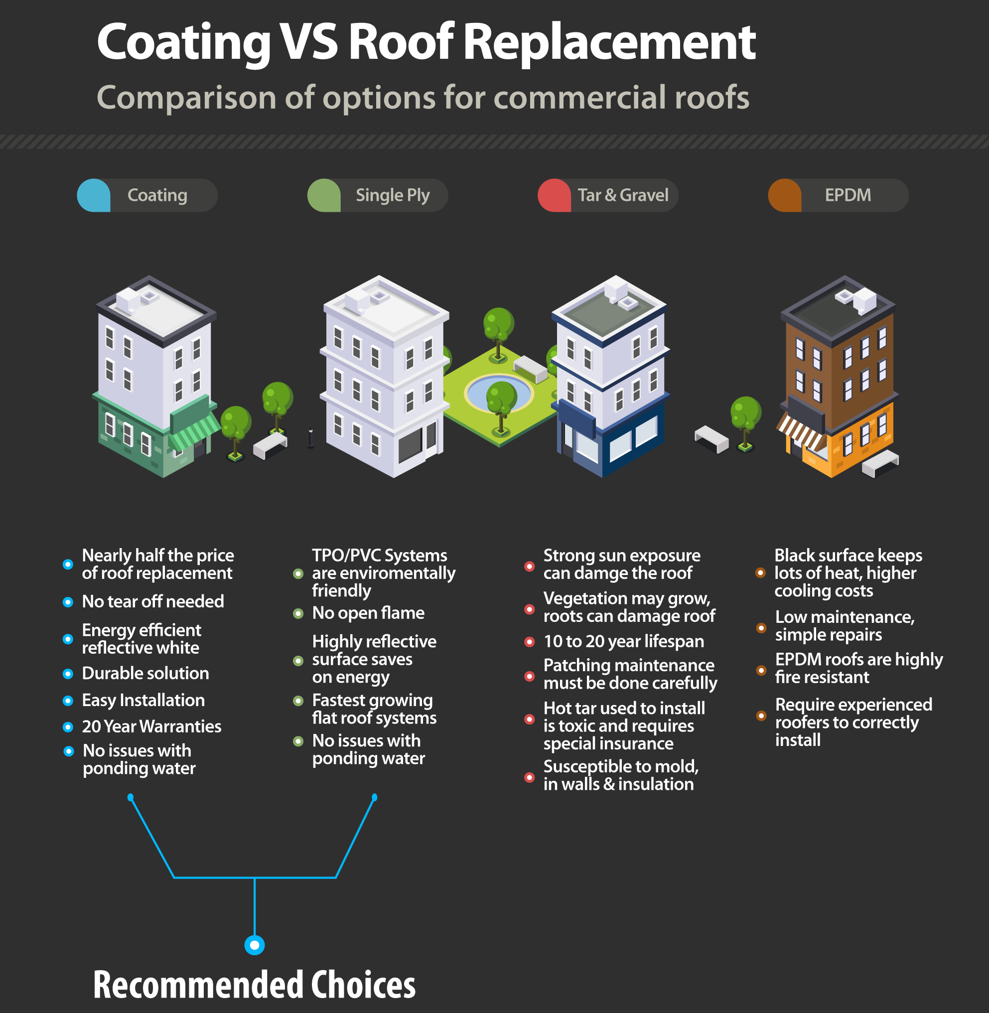 Coating Vs Roof Replacement Roof Coating Single Ply Roofing Roof Damage