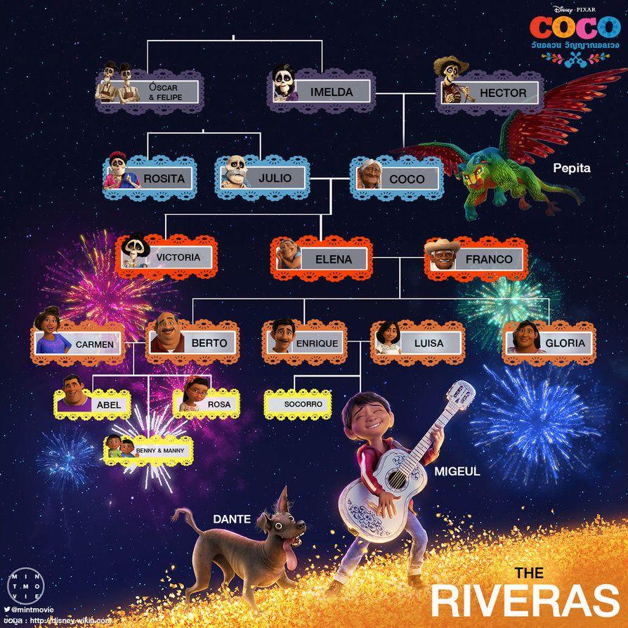 Coco Movie Miguel S Family Tree Rivera Family Family Tree Worksheet Coco
