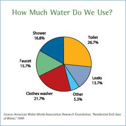 Pie Chart Showing Indoor Water Usage Shower  Toilet