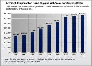 Architecture And Construction Salary