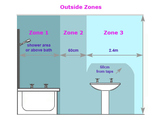 Bathroom Zone 3 Google Search With