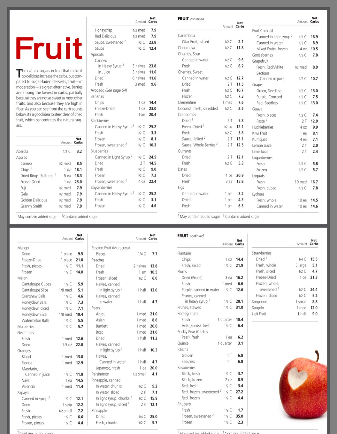 Pin By Pam Heberlein On Mmmmm Low Carb Fruit List Low Carb Fruit Low Carb Food List