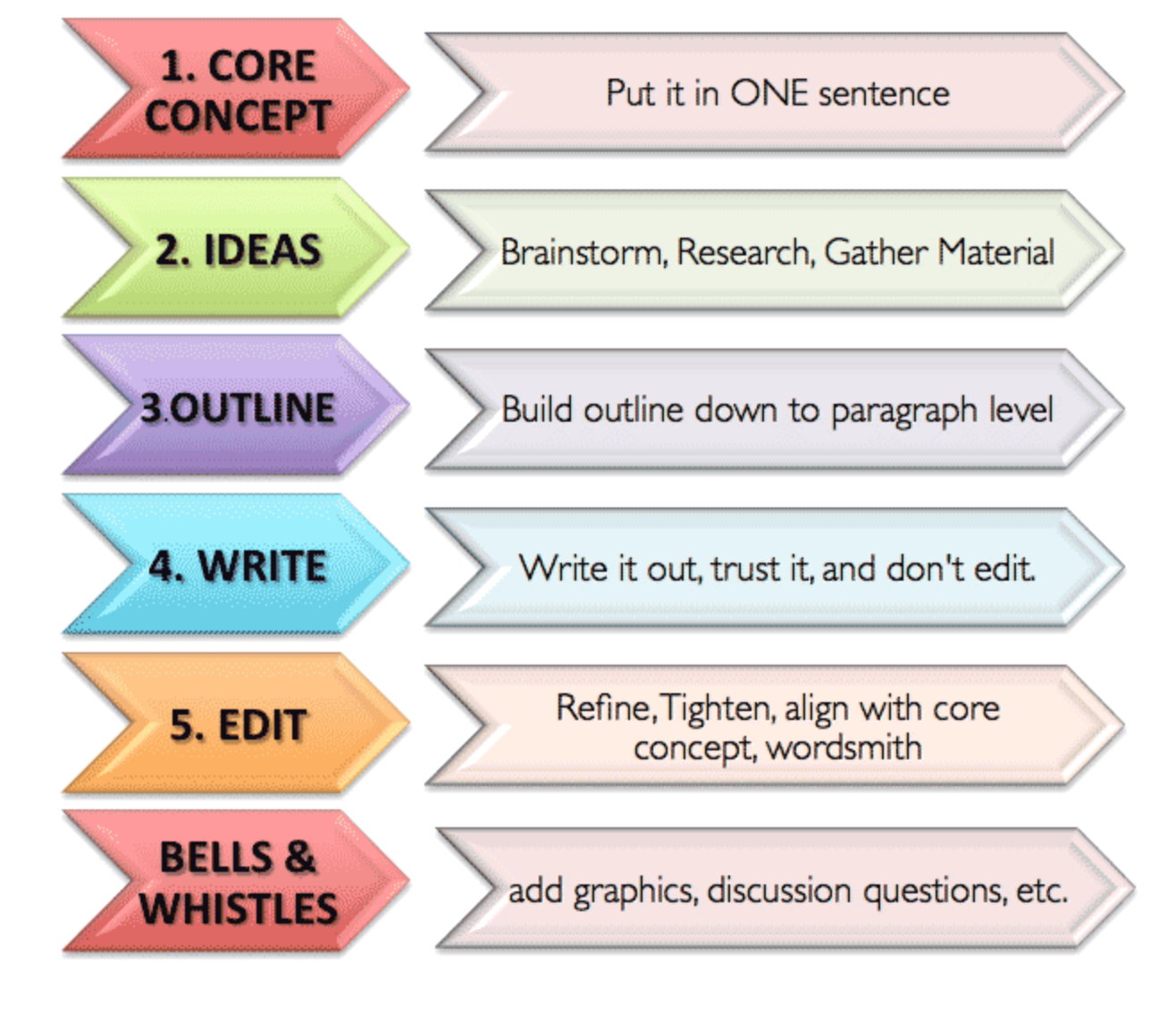 How To Become A Better Faster And More Efficient Writer