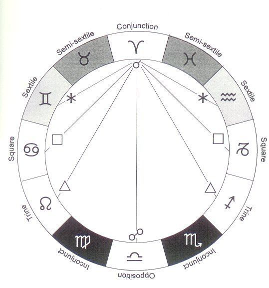 Astrology Planets Today (Aspects)   Astrology planets ...