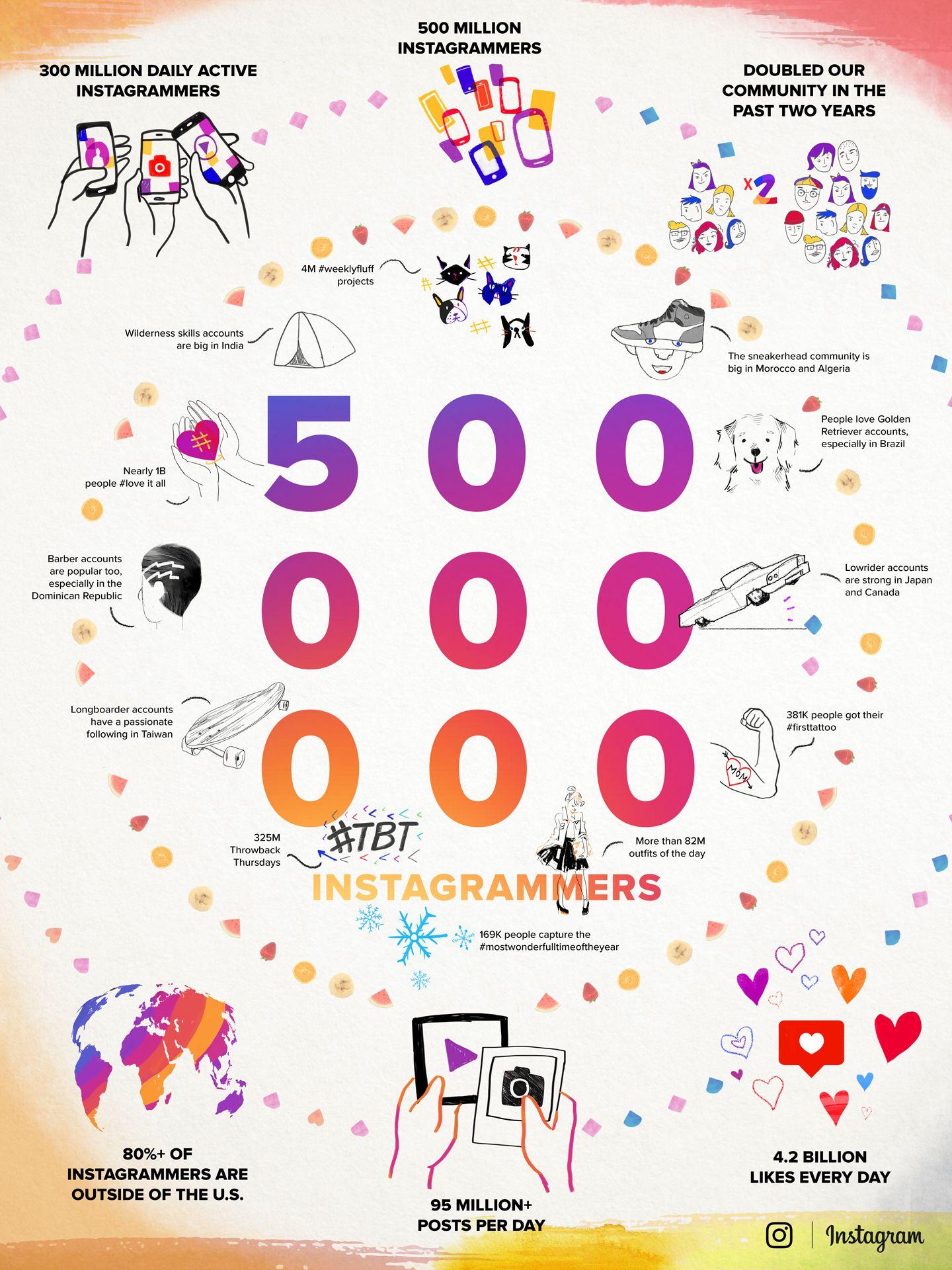 Pin by Adelowo Oluwaseyi on NEWS Instagram, Social media