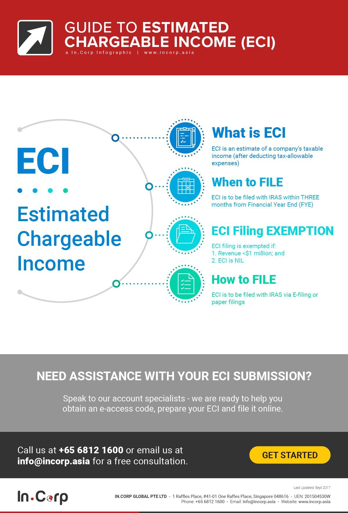 Guide To Understanding Estimated Chargeable Income Eci With