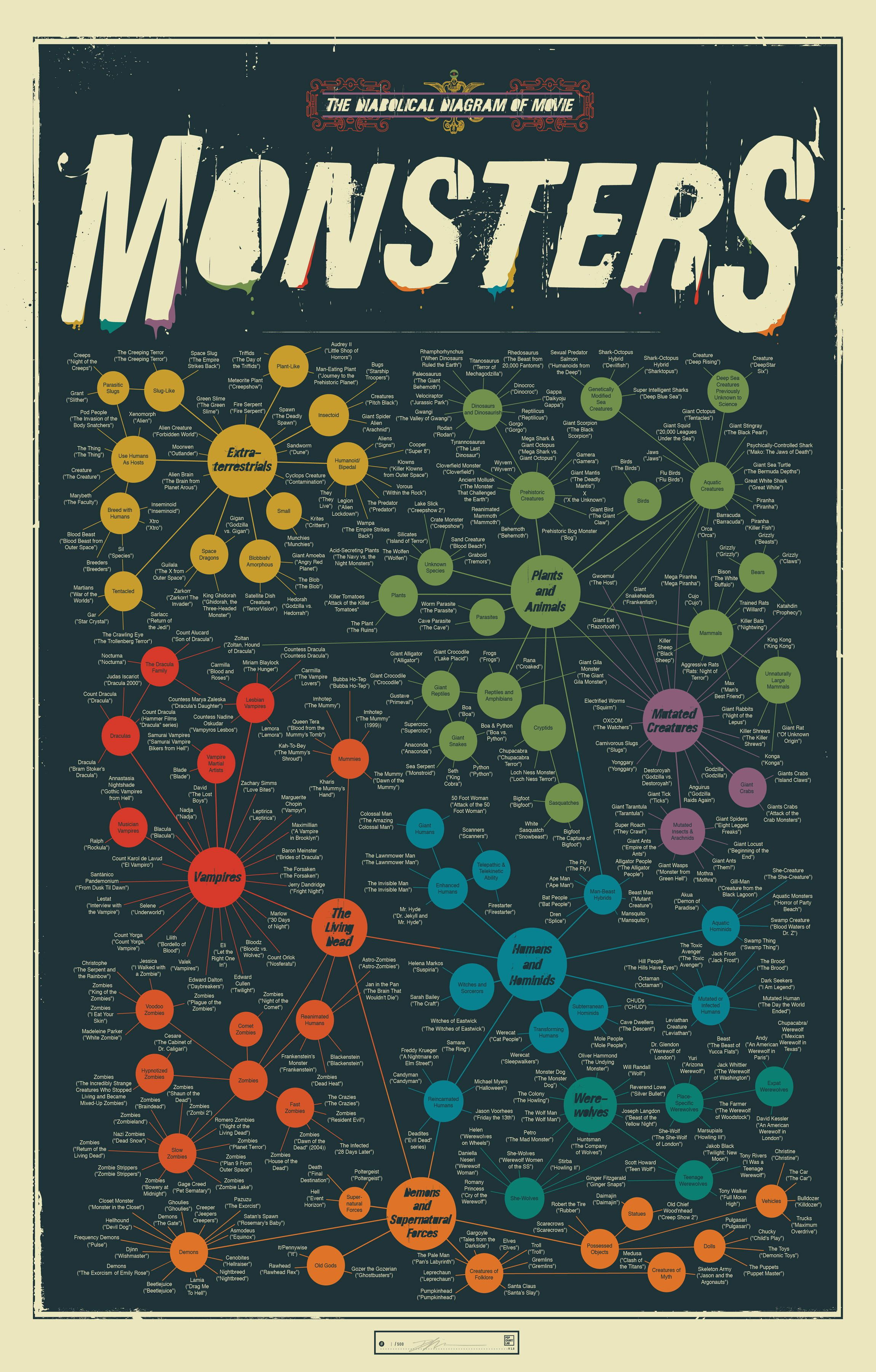 Straight Movie Monster
