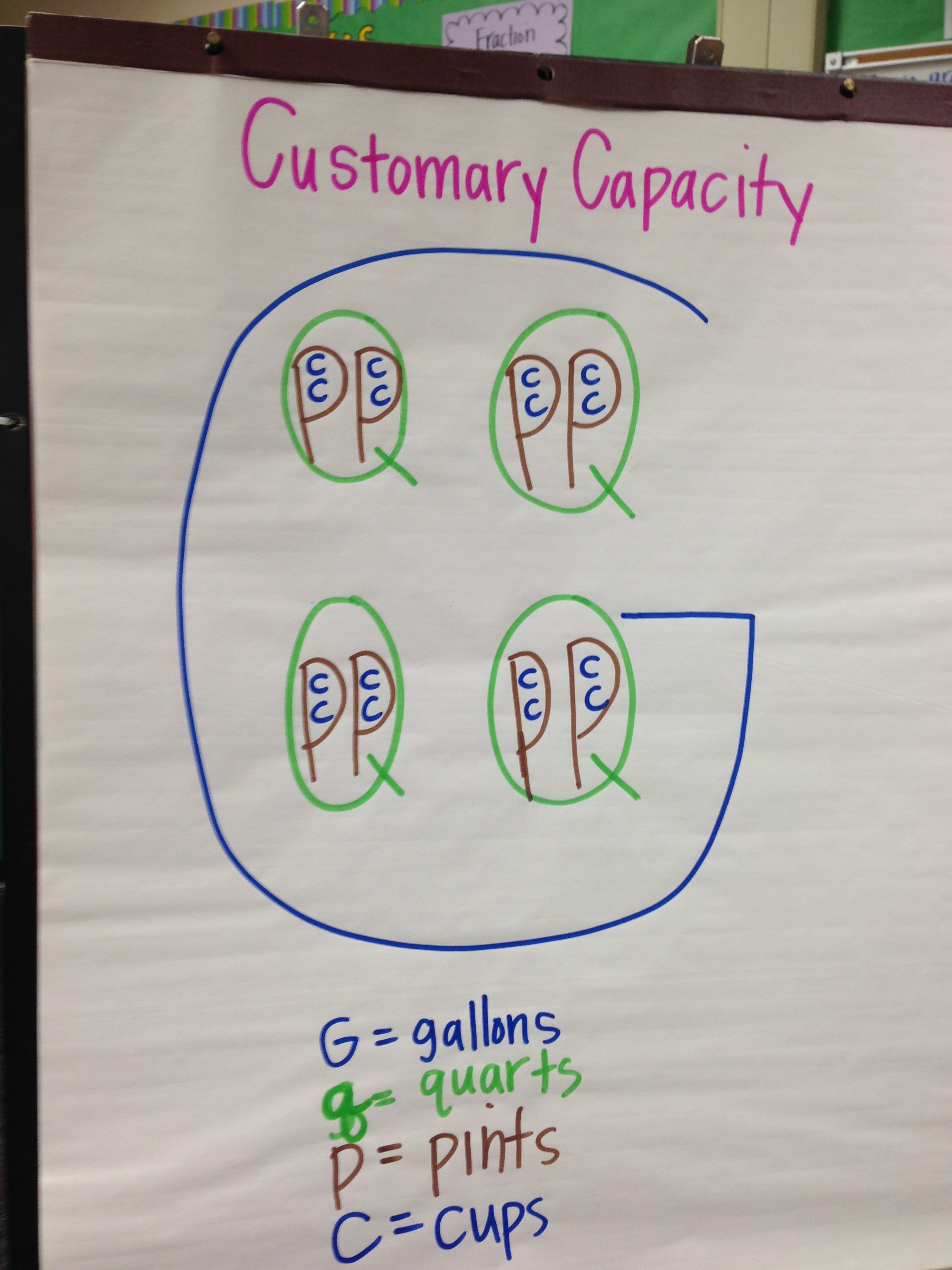 Customary Capacity Volume Conversion Chart