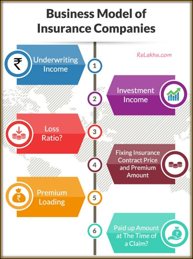 Pin On Insurance In India
