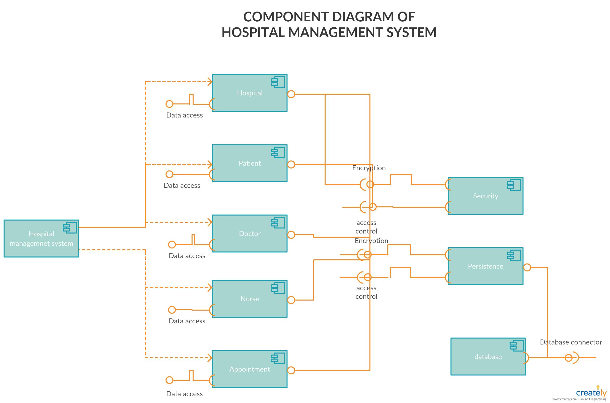 Component Diagram For Hospital Management System
