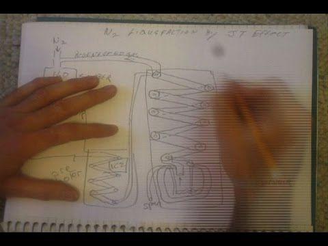 Liquid nitrogen generator using Joule Thomson Effect