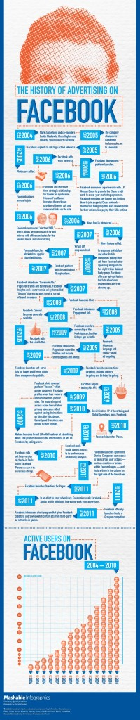 The History of Advertising on Facebook