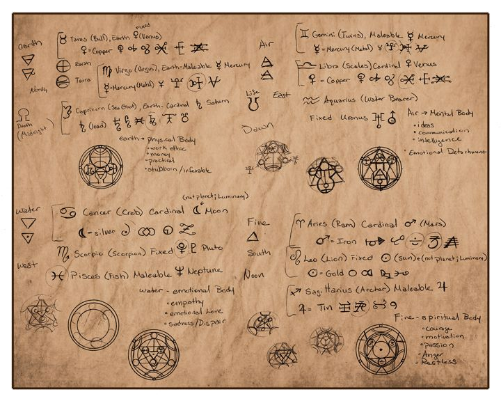 pin by cheyenne paul on alchemy alchemy and  some research notes for the elemental glyphs you can check out the color version here earth earth is representational of the physical body work ethi