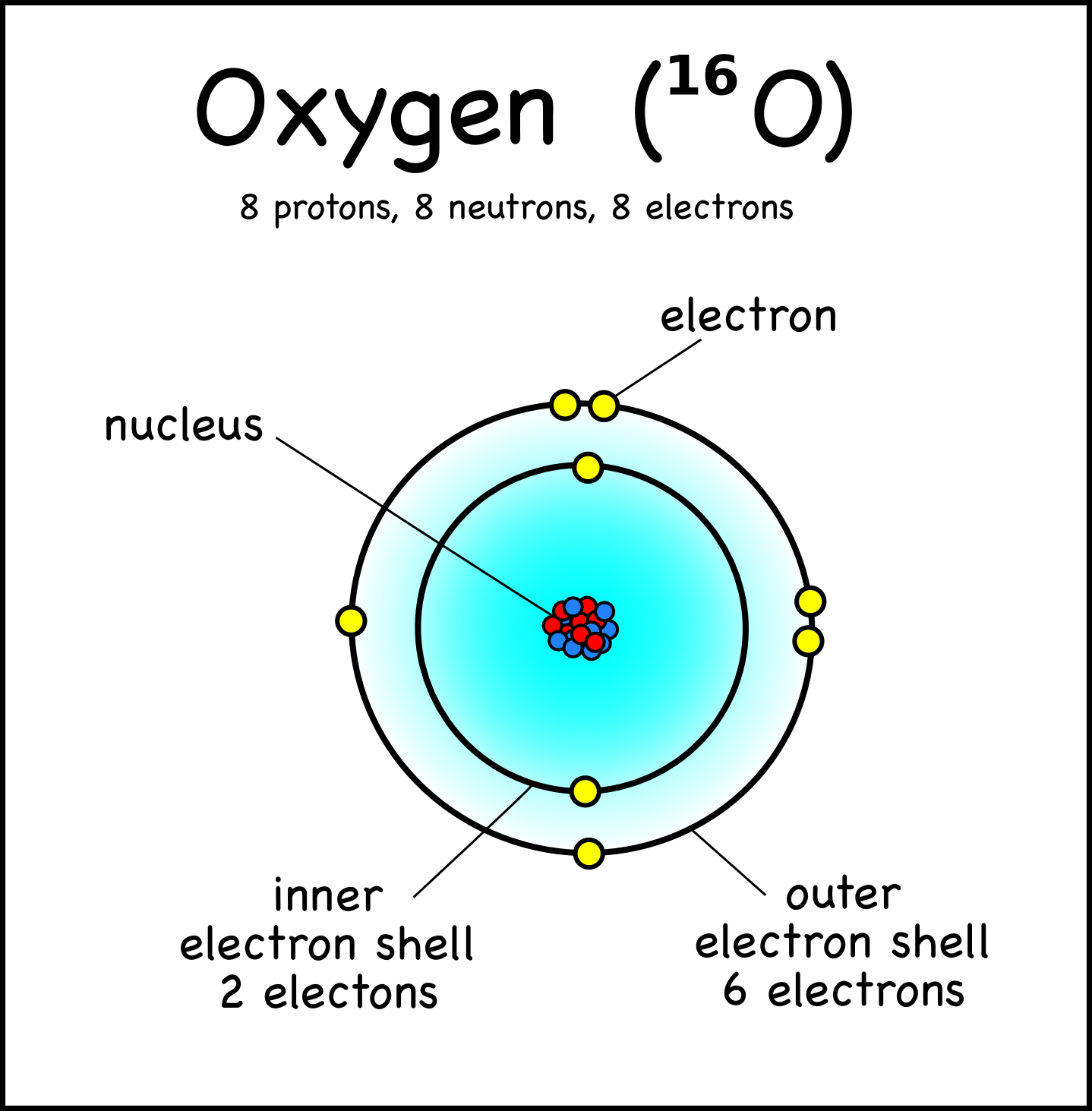 bohr rutherford diagram of helium human ear labeled oxygen google search the characteristics living