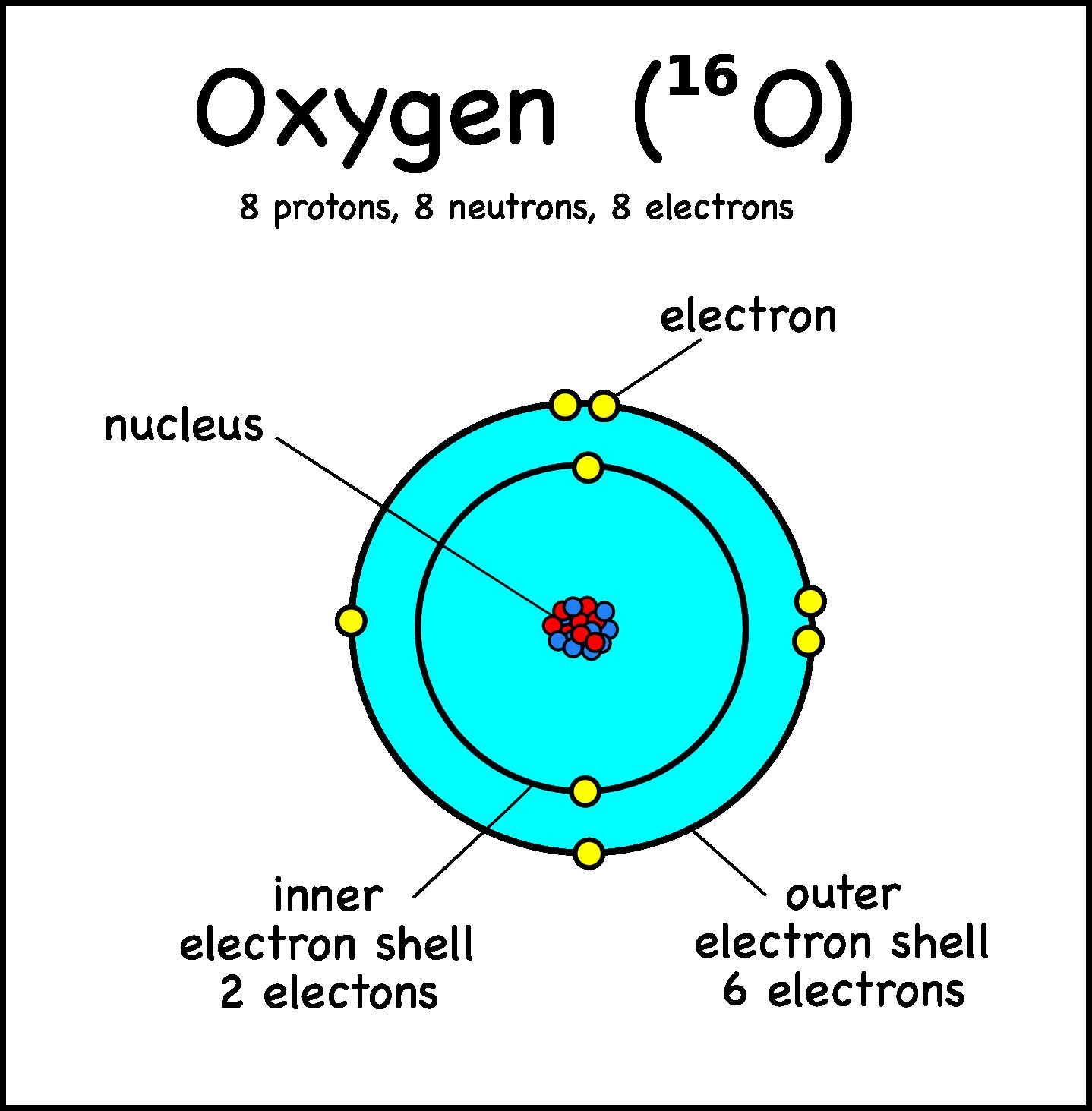 oxygen Google Search Oxygen, Binding energy, Atom