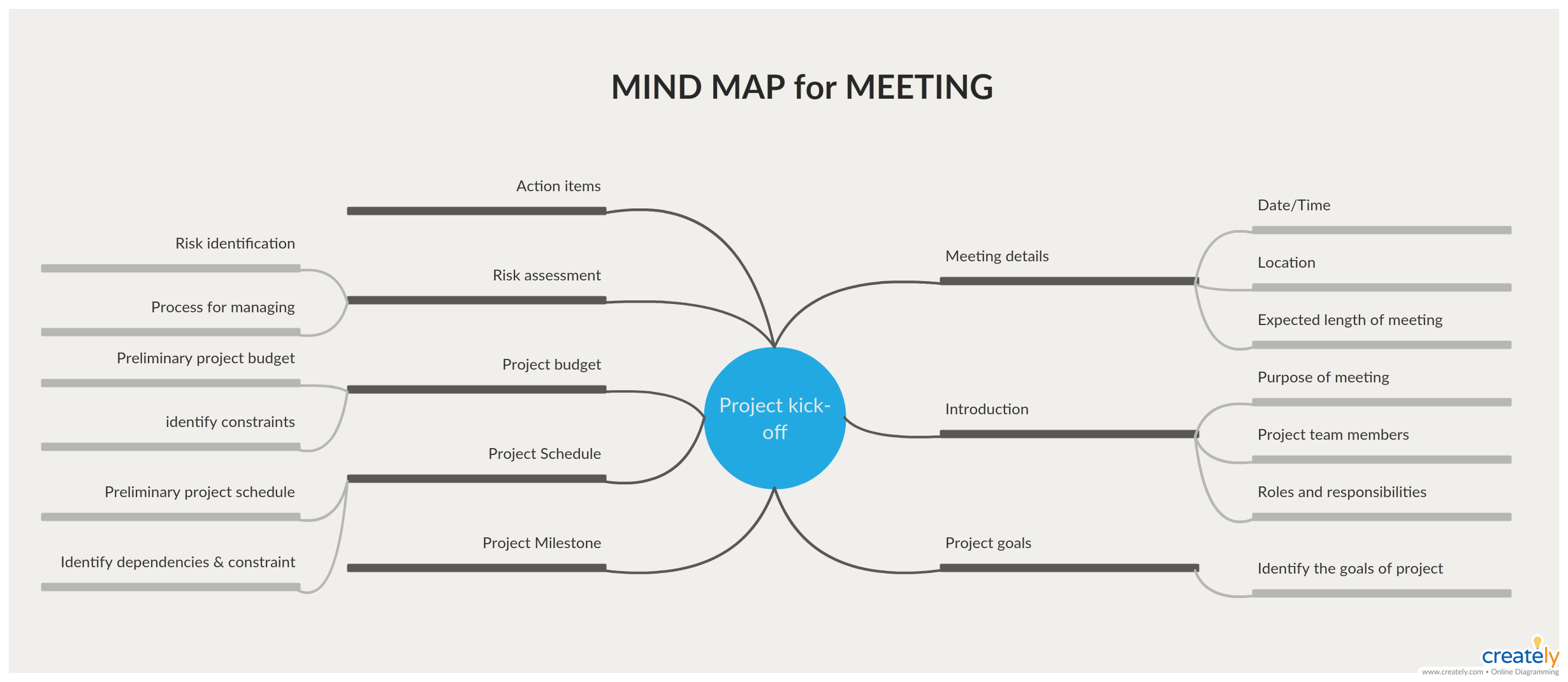 Mind Map Template To Organize Ideas Brainstorm And
