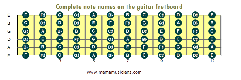 Names Of Guitar Strings And Notes On Frets