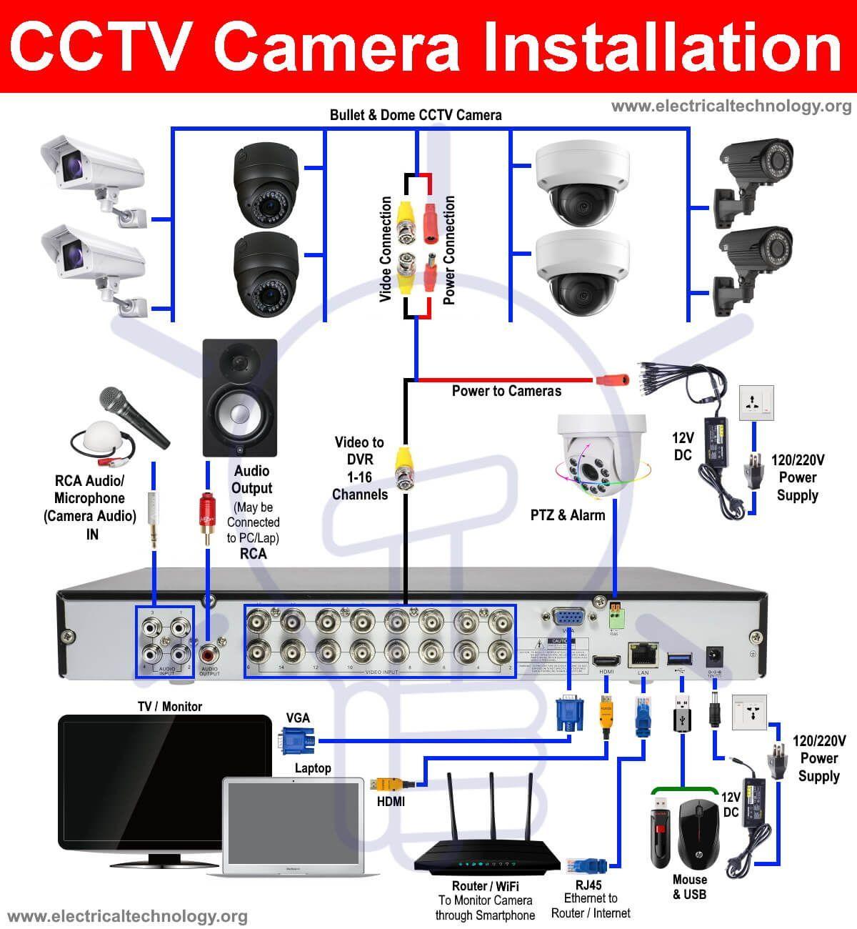 Cctv Camera Installation Wiring Diagram Cctv Camera Installation Cctv Camera Security Camera Installation