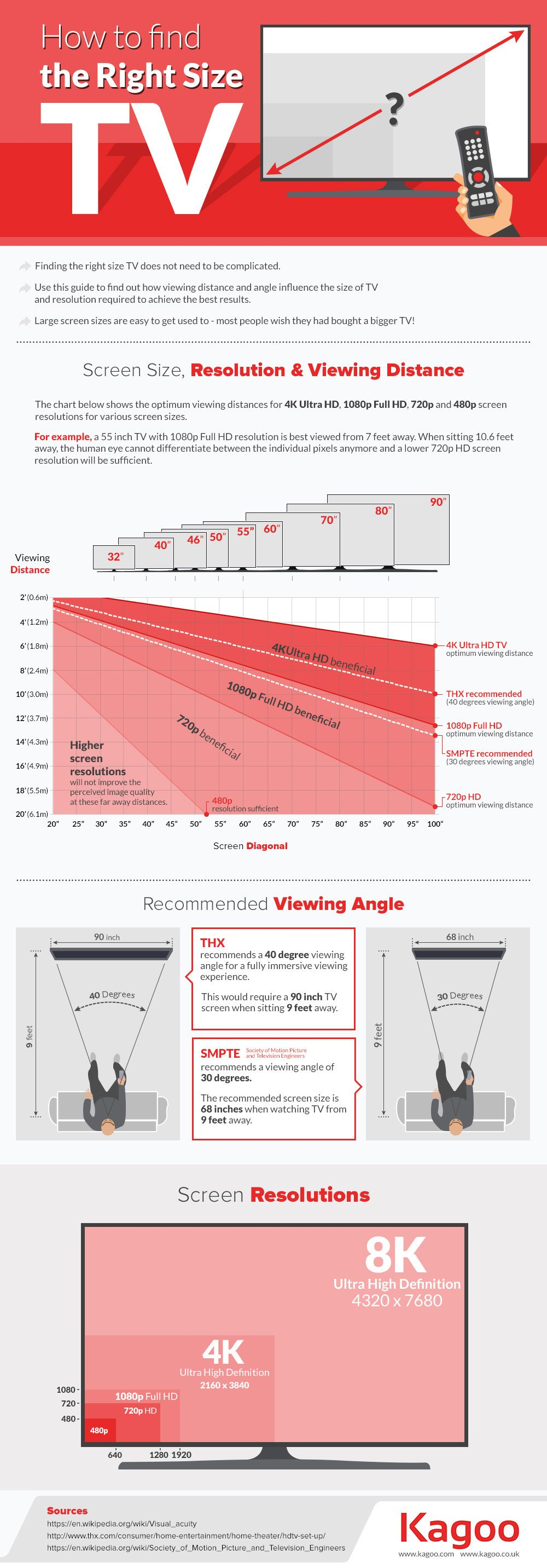Find right size TV infographic 605px