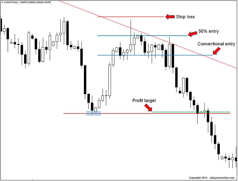 CADCHF bearish pin bar at resistance on the daily chart