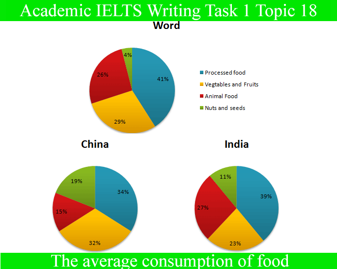 graph for ielts academic writing