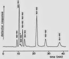 Relative Response Factor (RRF) and its Calculation in HPLC