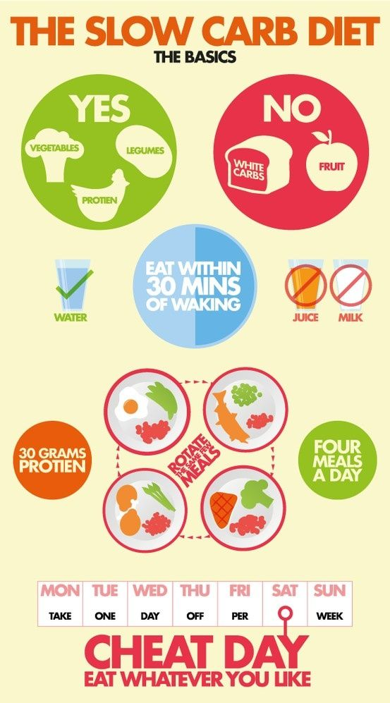 The Slow Carb Diet - another nice infographic #diet #workout #fitness #weightloss #loseweight  www.beautyanddetox.com  #fastsimplefit Like Us on: www.facebook.com/FastSimpleFitness