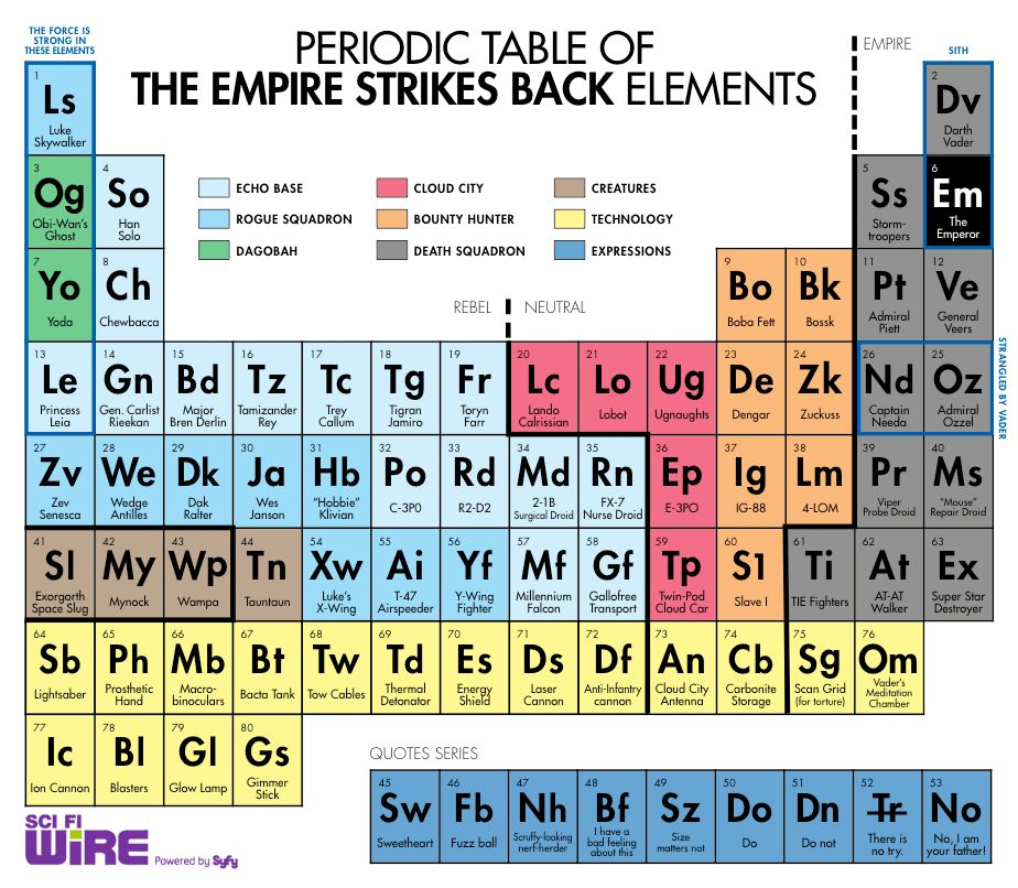 Periodic Table of Empire Strikes Back Elements Seriously awesome - new periodic table symbol definition