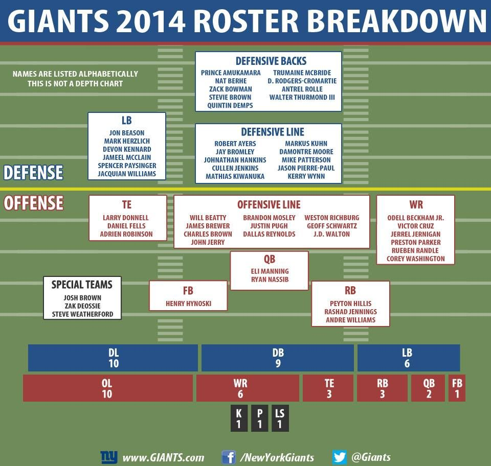 How Many Players Did The #Giants Keep At Each Position
