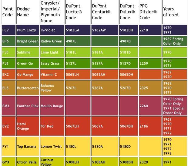 Hi-impact color chart | Mopar, Classic car garage, Color