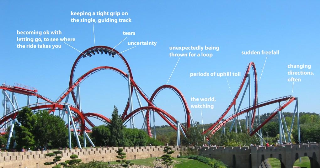 Enjoyable Roller Coaster Diagram Traffic Club Wiring Database Ittabxeroyuccorg