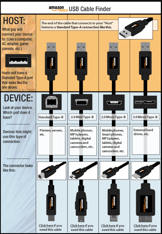 "These tiny adapters may ""appear"" to be the right charger/connector (even to young men working at Best Buy LOL), until you try to plug it in. This chart (on Amazon) helped me to find the correct replacement for my lost MP3 charger/connector."