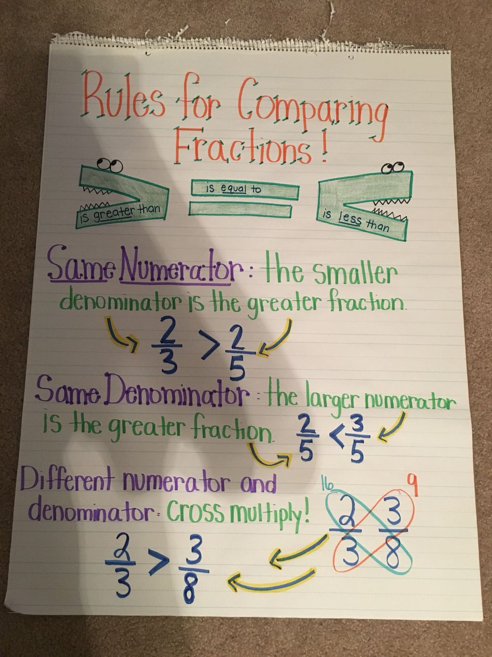 comparing fractions 4.nf.2 anchor chart 4th grade fractions | math