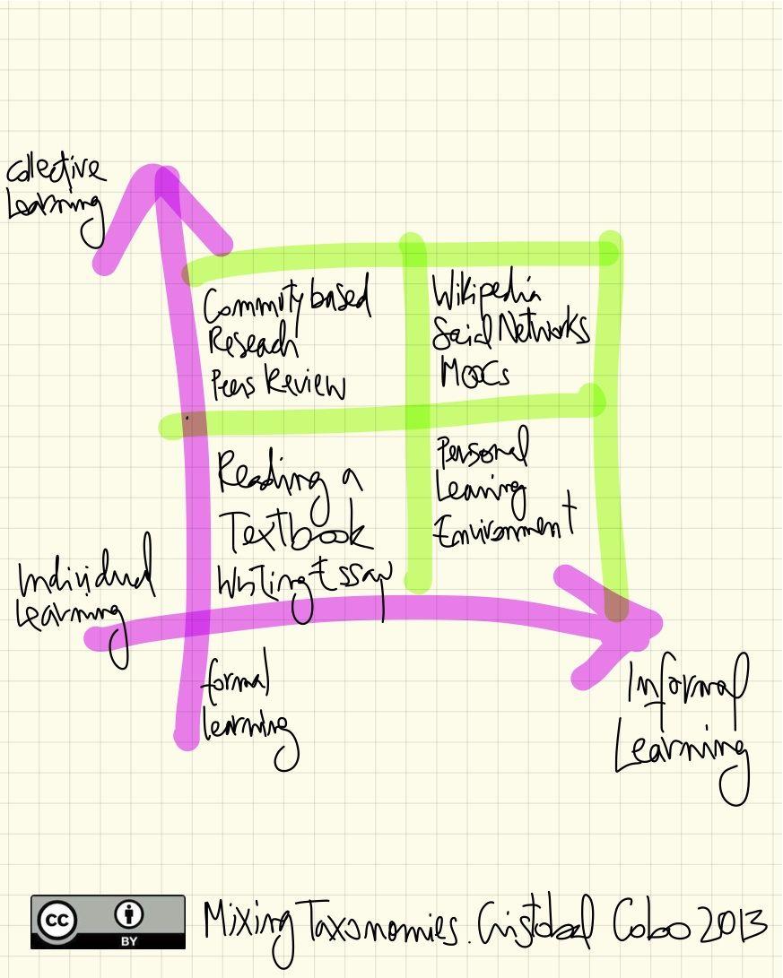 ¿Por qué es tan importante la #colaboración? ¿Qué es y cómo funciona?