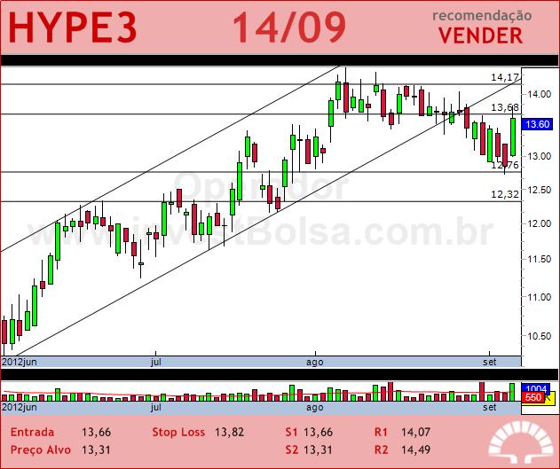 HYPERMARCAS - HYPE3 - 14/09/2012 #HYPE3 #analises #bovespa