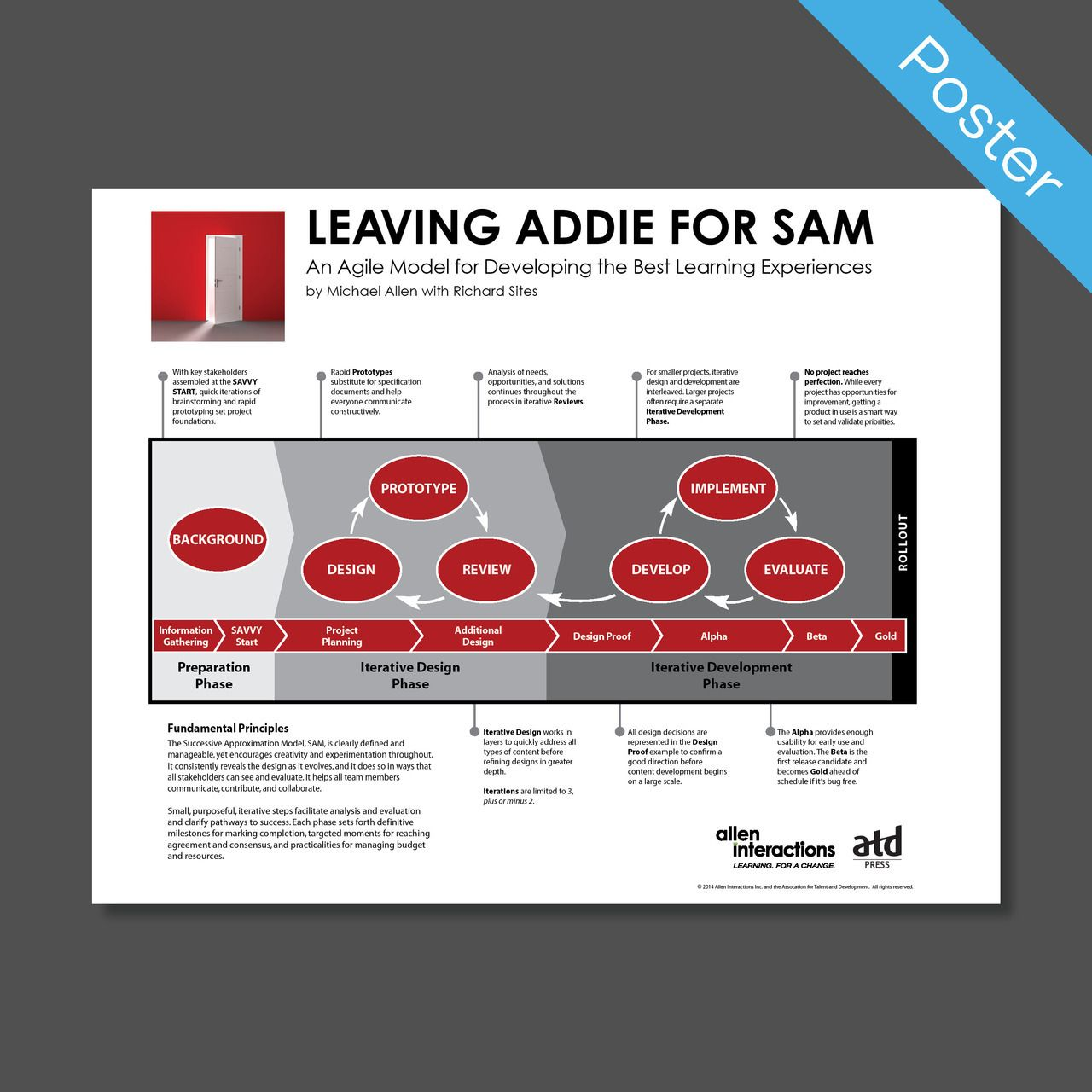 Poster Sam Successive Approximation Model Process Instructional Design Learning And Development Workplace Learning