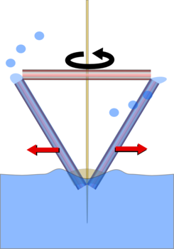 """Pumping Straw - a centrifugal pump (w/ video) -- """"...When you spin the straw it forces the water inside to spin. If an object is spinning anything on that object appears to feel a force pushing it outward. This pseudo-force is called centrifugal force."""""""