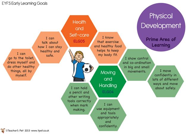 Teacher's Pet - EYFS Early Learning Goal Posters - FREE ...