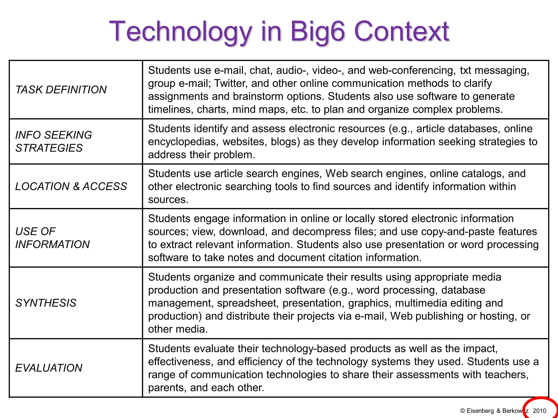 Big 6 Research Worksheet