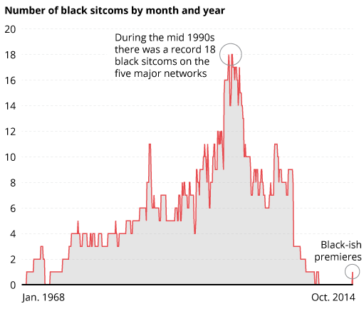 Number of Black Sitcoms by Month and Year During the mid 1990s there was a record 18 black sitcoms on the five major networks Sources: Huffington Post analysis of Wikipedia, IMDB.com, FamousFix.com (http://www.huffingtonpost.com/2014/10/21/black-sitcom-black-ish_n_6002850.html)