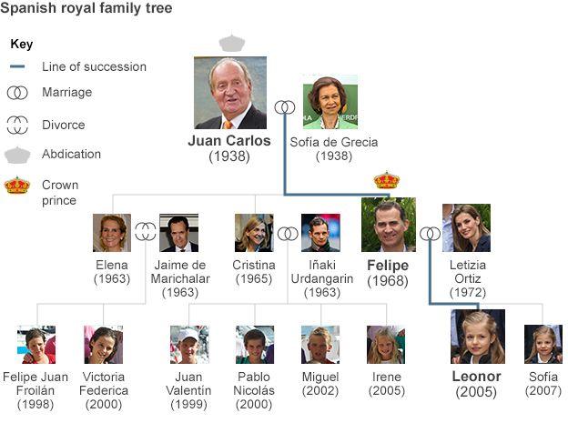 English In Italian: Profile: Spain's King Felipe VI
