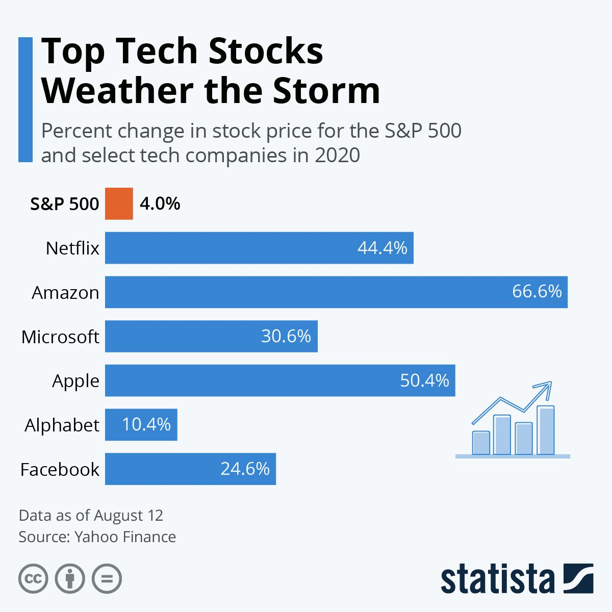 Infographic Top Tech Stocks Weather The Storm In 2020 Tech Stocks Apple Alphabet Infographic