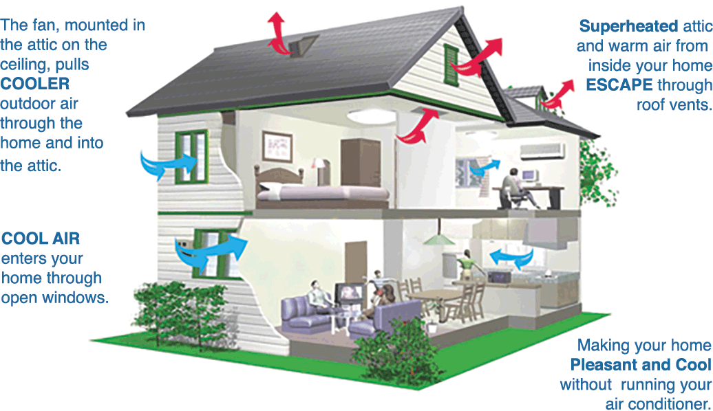 How Whole House Fan Work, Video Guide in 2020 House fan