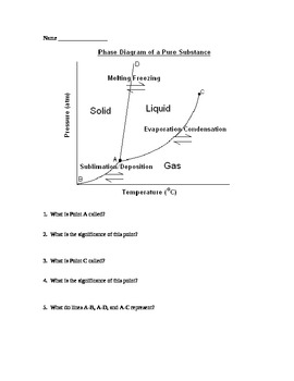 Phase Diagram Worksheet Worksheets Chemistry Class Diagram