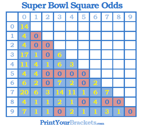blue square betting football lines