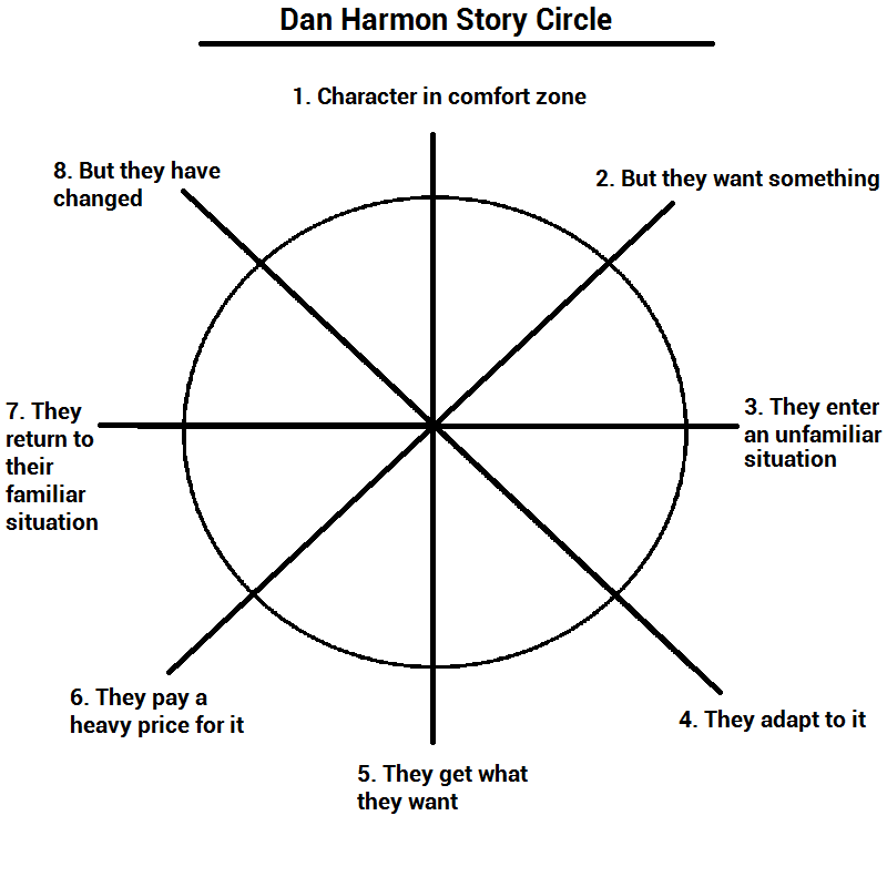 Dan Harmon Story Circle Wordplay Storytelling