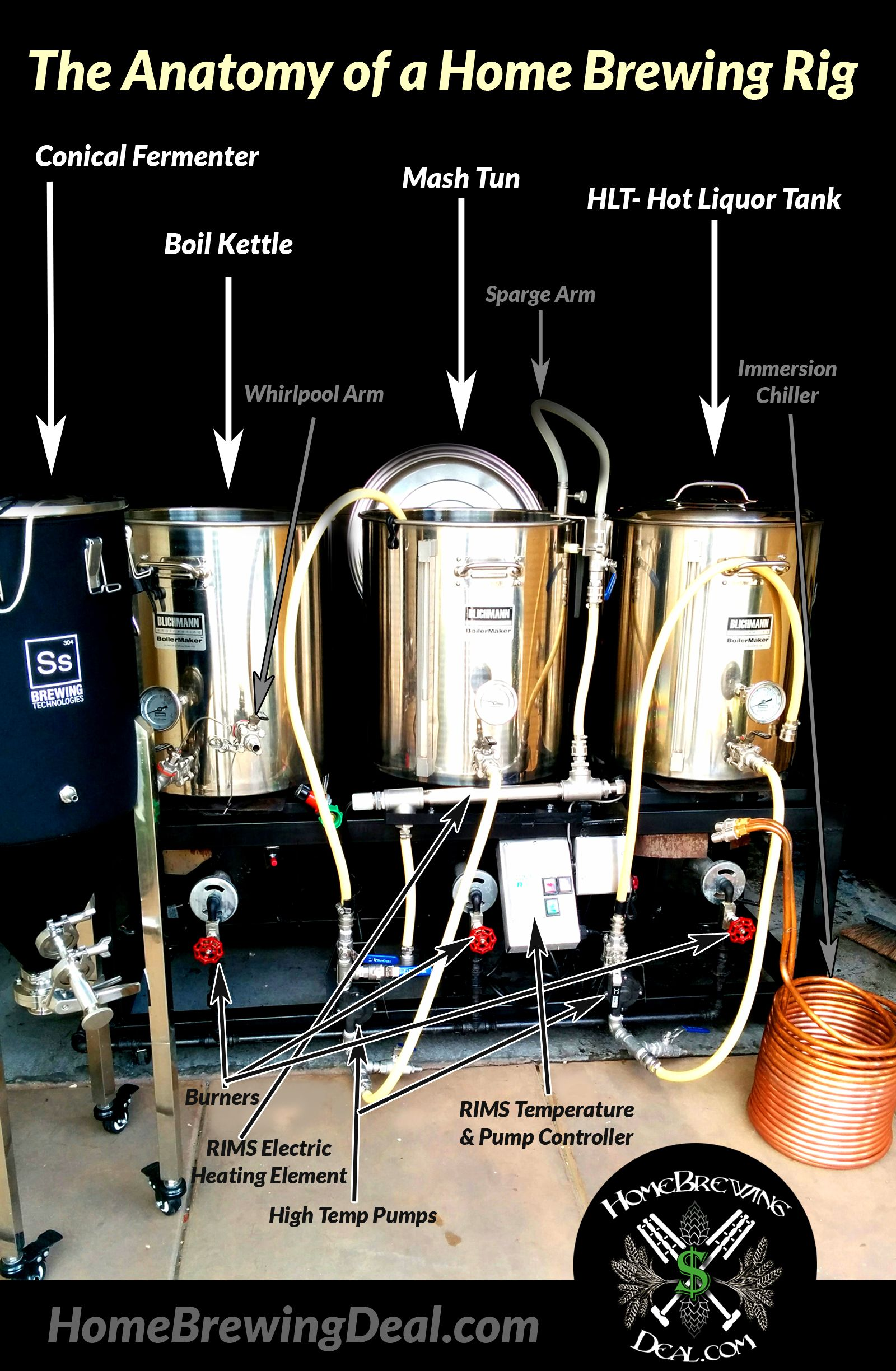 The Anatomy Of A Home Beer Brewing System Food And