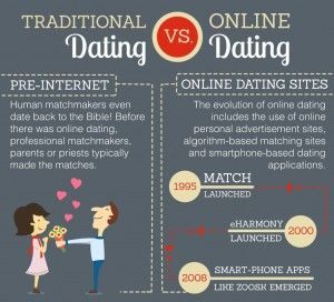 Psychology of dating websites